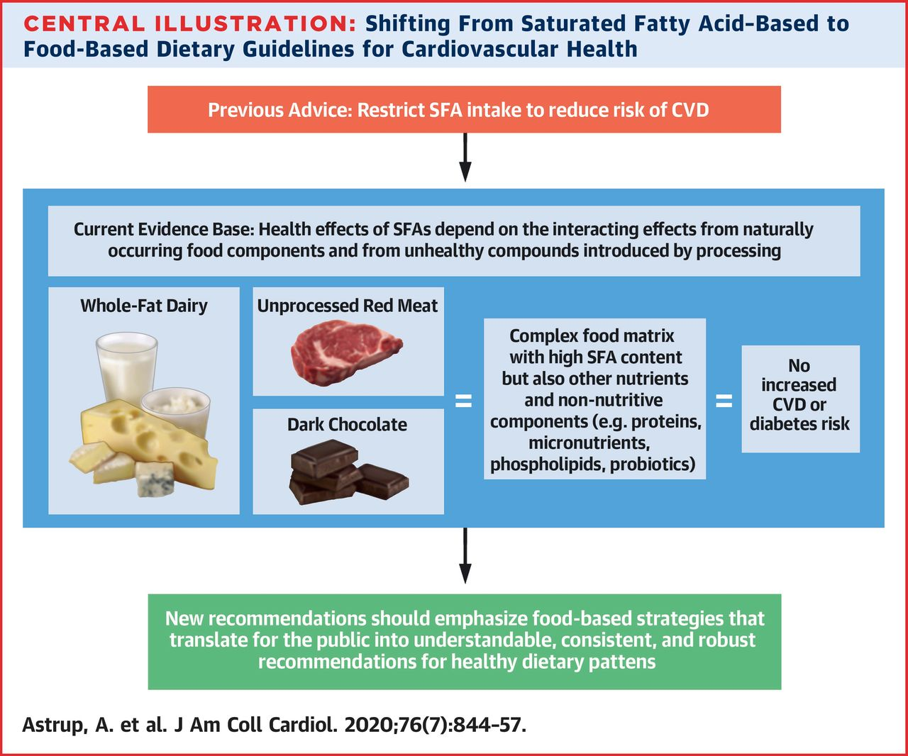 Saturated Fats and Health: A Reassessment and Proposal for Food-Based Recommendations | JACC: Journal of the American College of Cardiology
